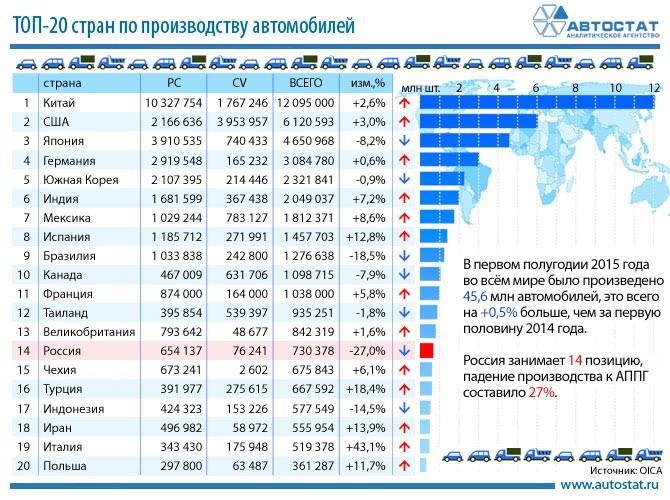 первое место по производству автомобилей занимает