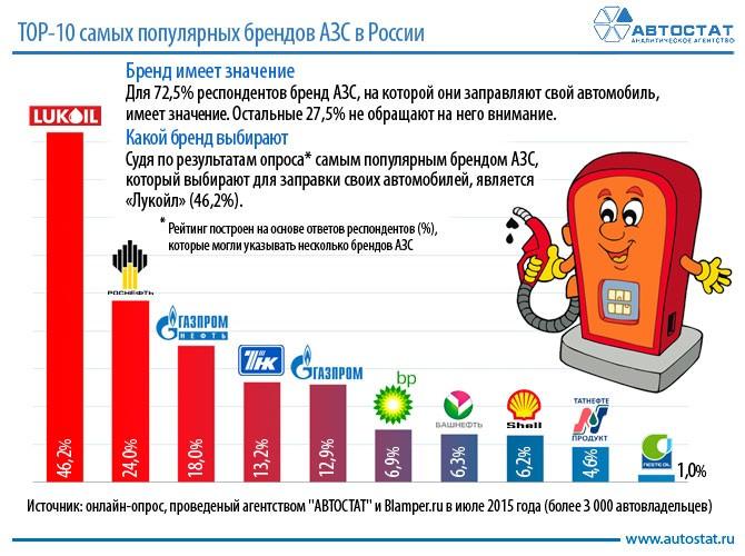 94132fc3 ТОП-10 самых популярных брендов АЗС :: Инфографика :: «Автостат ...