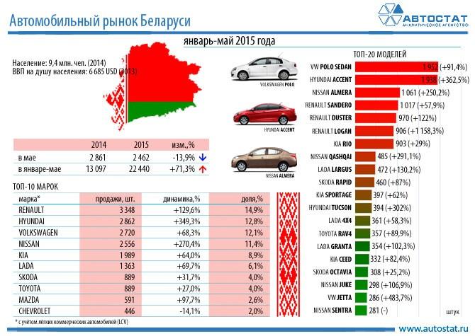 продажа авто в беларуси с фото и ценами б у