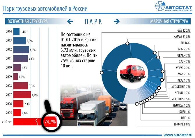 0c8d7c59a05f Специалисты сделали анализ грузовых автомобилей России, продажа,