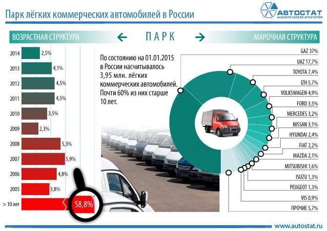 Численность легковых машин казань