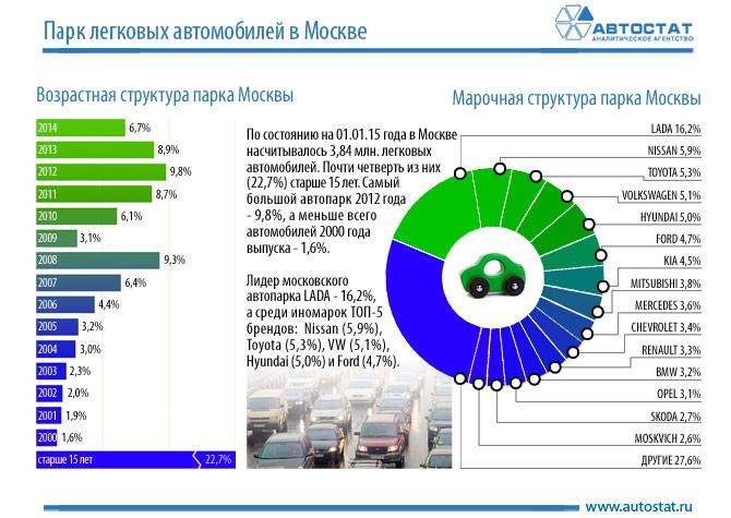 9f14cc952c64 Структура парка легковых автомобилей в Москве    Инфографика ...