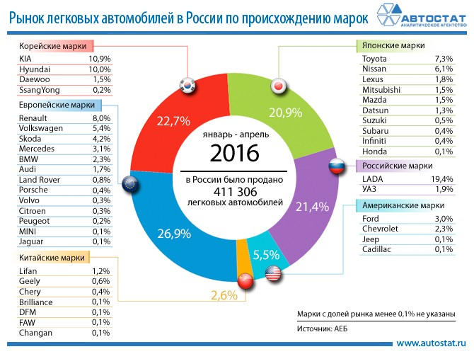 Рынок России в январе - апреле 2016 года по происхождению марок