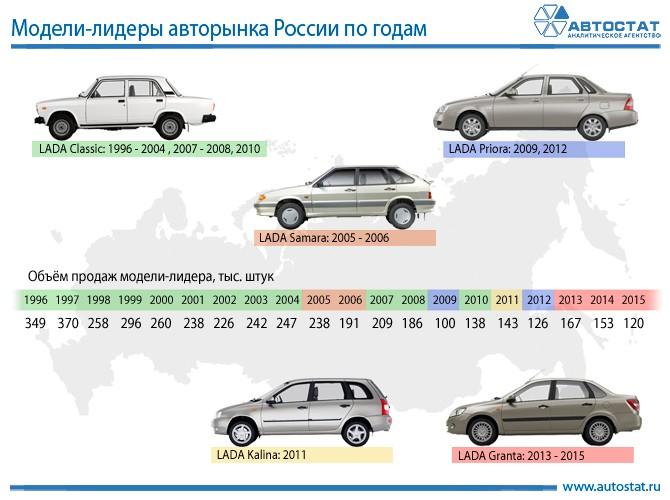 e1e8127f6131 Модели-лидеры авторынка России по годам. Специалисты аналитического  агентства «АВТОСТАТ» провели исследование российского рынка новых легковых  автомобилей ...