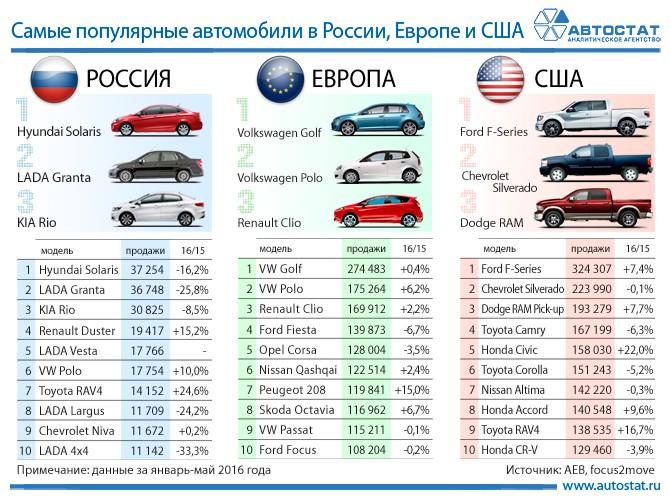 Названы самые востребованные машины нарынках России, Европы иСША