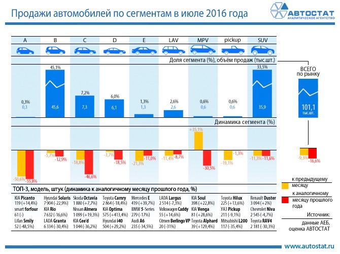 Озвучена динамика продаж авто посегментам летом 2016-ого года