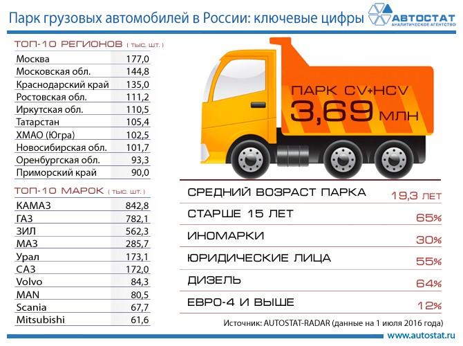 Автосалон грузовых машин в москве купить машину в автоломбард спб