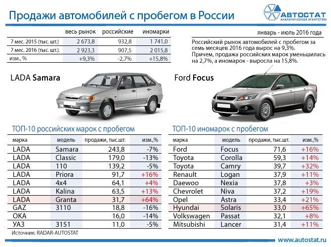 Названы самые известные автомобили спробегом вРФ
