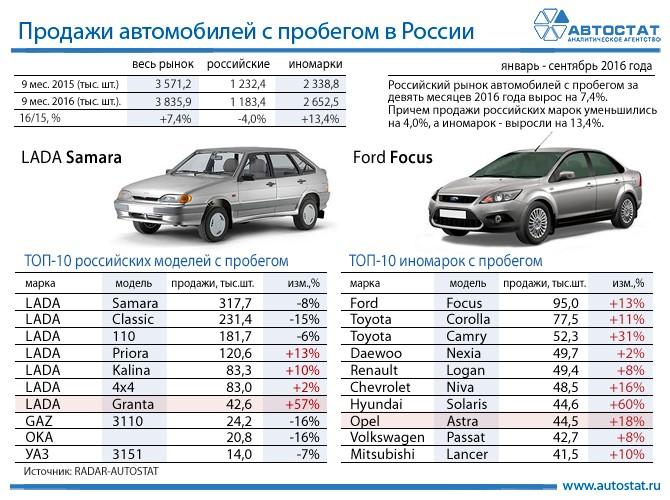Вначале осени рынок автомобилей РФподержанных машин упал на0,1%