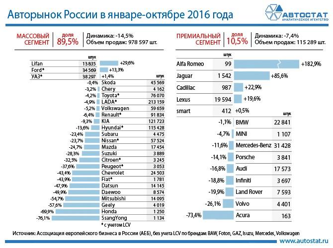 Динамика авторынка России в январе - октябре 2016 года