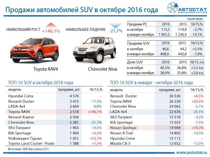 Как поменялись продажи авто всередине осени посегментам