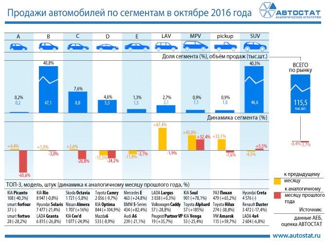 Самые известные автомобили сектора SUV на русском рынке всередине осени текущего года