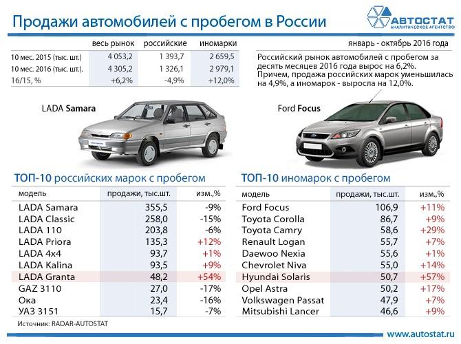 В РФ «Lada Samara»— наиболее популярный автомобиль навторичном рынке