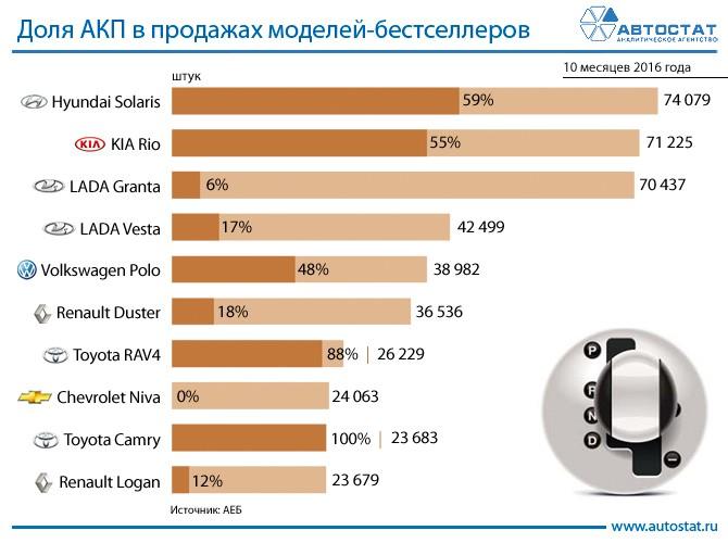 Доля автомобилей с АКП в продажах моделей-бестселлеров
