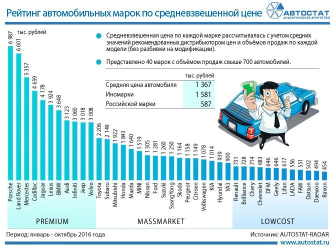 Легковые автомобили в Российской Федерации подорожали загод на16%