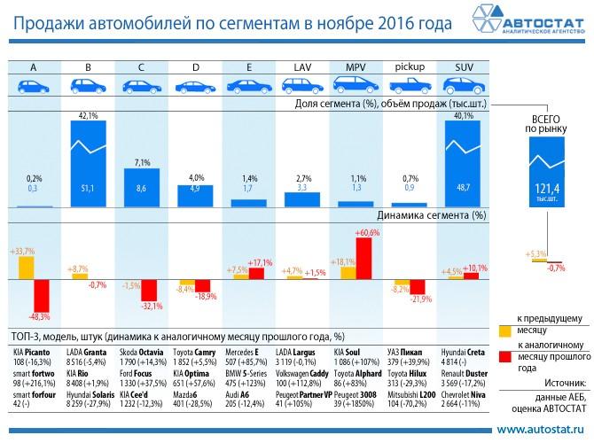 Неменее 43% легкового авторынка РФ занимают кроссоверы и джипы