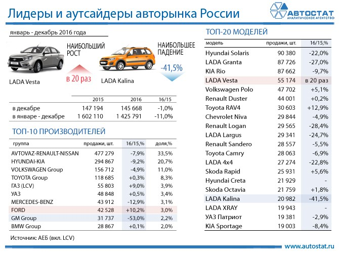 Русский рынок автомобилей упал на11%