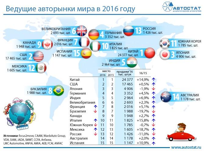 Ведущие мировые рынки в 2016 году
