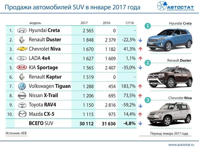 Хендай Creta вначале года стал лидером сектора SUV на русском рынке