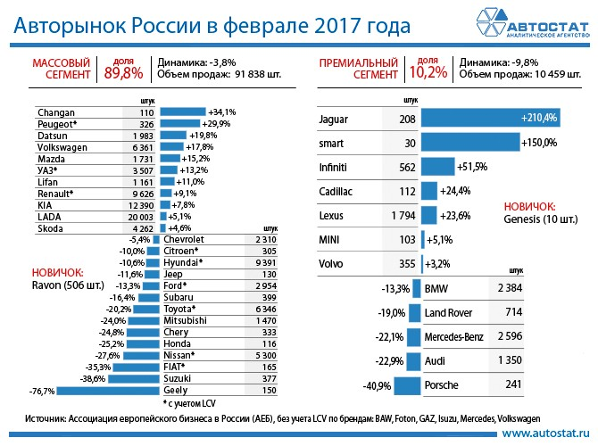 АЕБ: Продажи легковых автомобилей в России в феврале 2017 года сократились на 4%