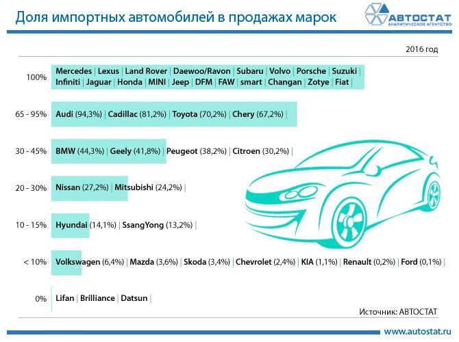 Доля импортных автомобилей в продажах марок