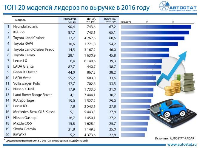 Модели-лидеры по выручке на российском рынке