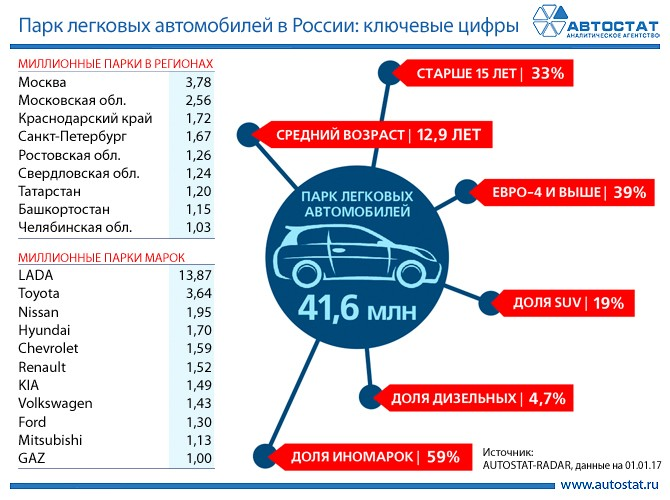 ВАЗовская «семерка»— любимый автомобиль граждан РФ