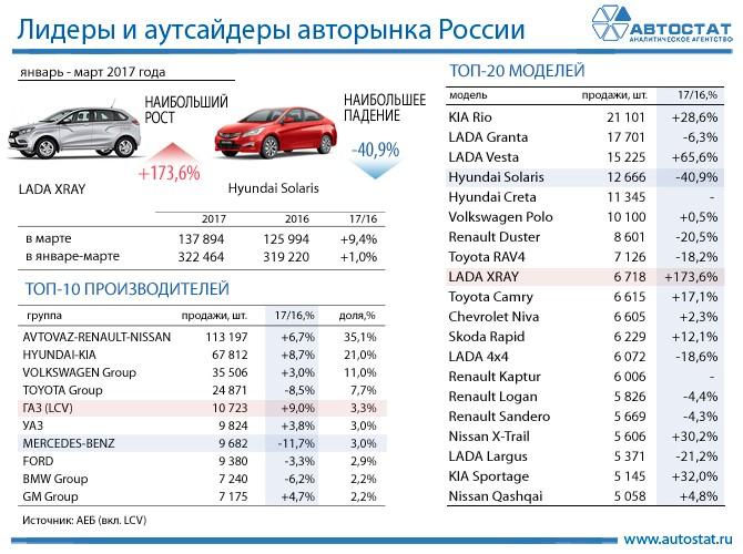 России продажи авто январь 2016 можете