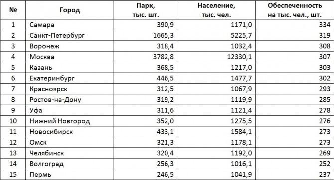 Рейтинг российских городов-миллионников по обеспеченности автомобилями