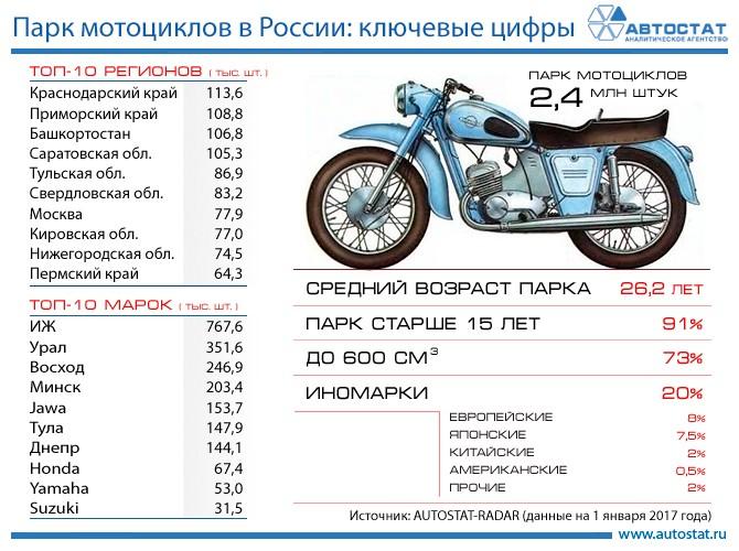 Саратовская область угодила втоп-5 регионов поколичеству мотоциклов