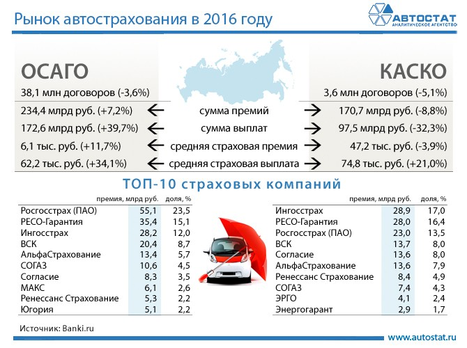 Рынок автострахования в России в 2016 году