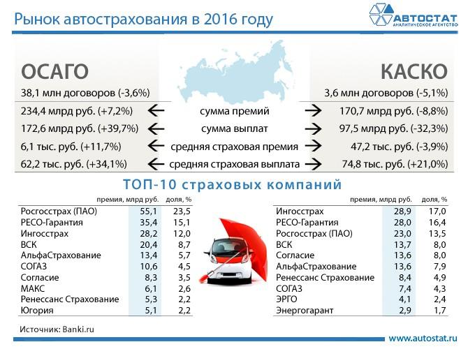 ОСАГО и КАСКО в 2016 году