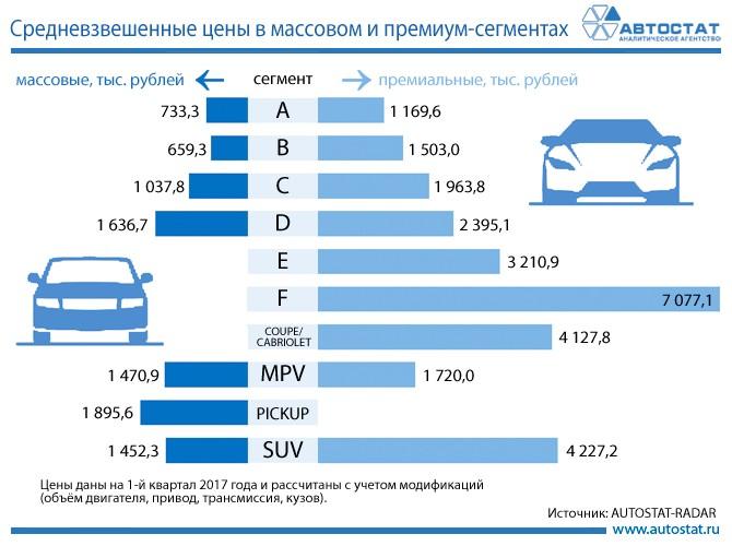 Всередине весны B-класс стал самым большим сегментом в РФ