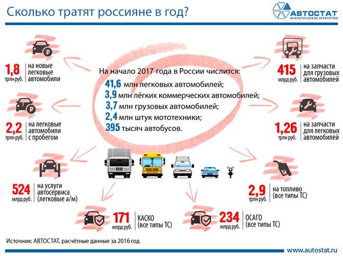 Затраты россиян на автомобили и все, что с ними связано