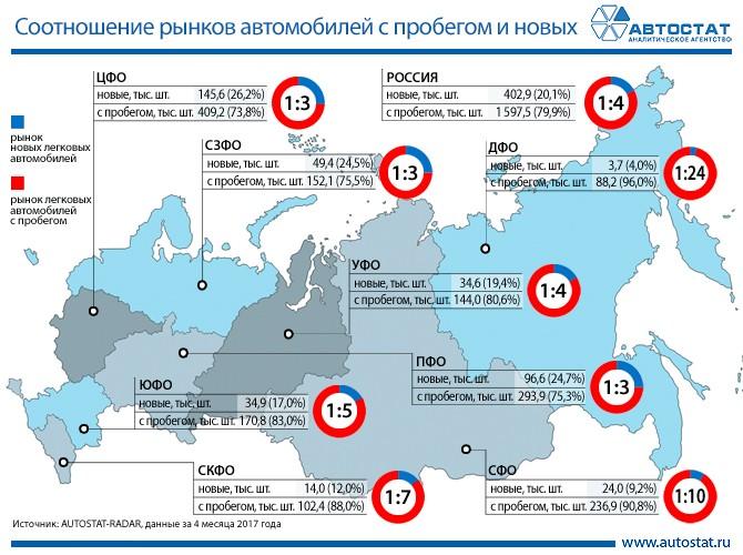 Соотношение первичного и вторичного рынков автомобилей в округах РФ
