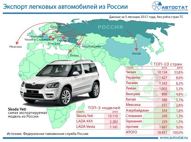 Самым экспортируемым автомобилем из РФ стал кроссовер Шкода Yeti