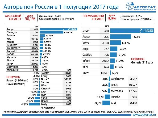 Русский рынок автомобилей продолжает планомерный рост— АЕБ