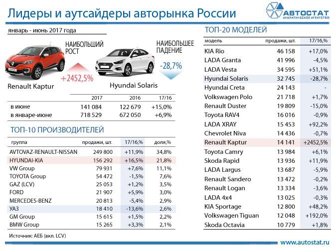 Лидеры авторынка России в 1 полугодии 2017 года