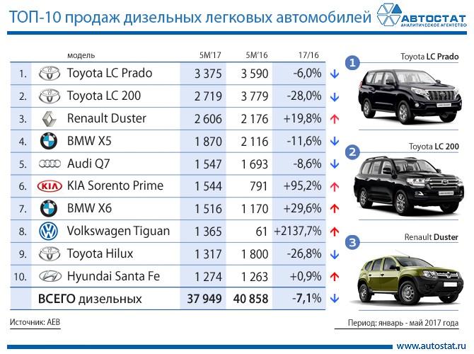 Названы самые известные дизельные версии авто в Российской Федерации