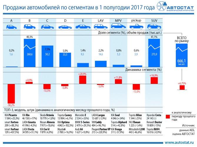 Динамика российского рынка по сегментам в 1 полугодии 2017 года