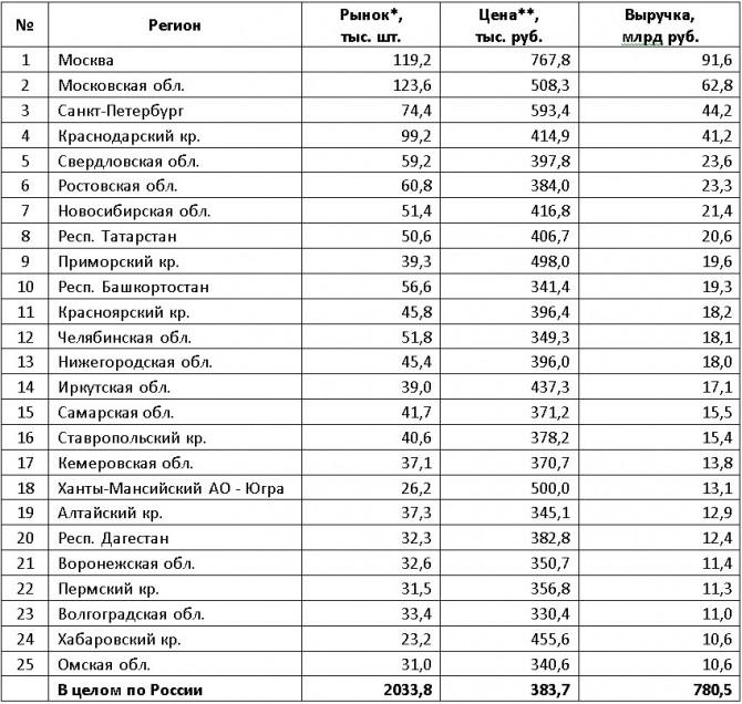 Определены регионыРФ с наибольшей выручкой навторичном рынке