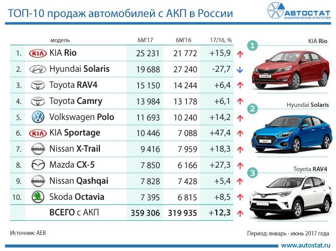 ТОП-10 продаж автомобилей с АКП в первом полугодии 2017 года