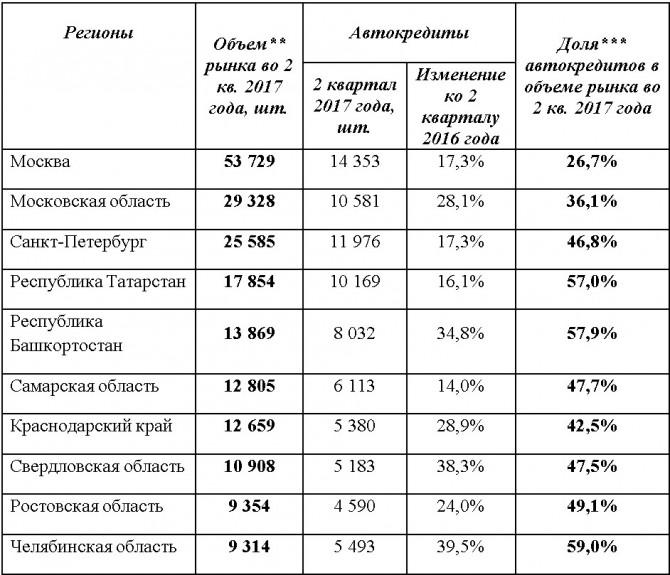 Запоследний год объем автомобильного кредитования вСвердловской области вырос на38,3%