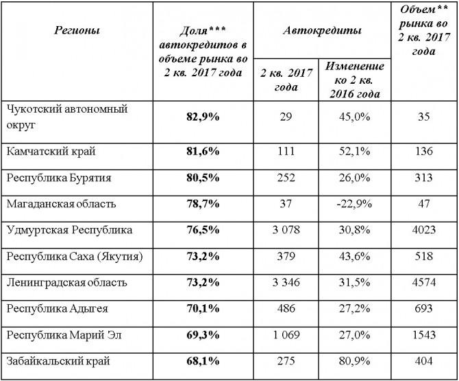 Число выданных автокредитов в РФ выросло начетверть