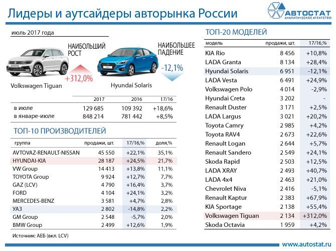Лидеры авторынка России в июле 2017 года