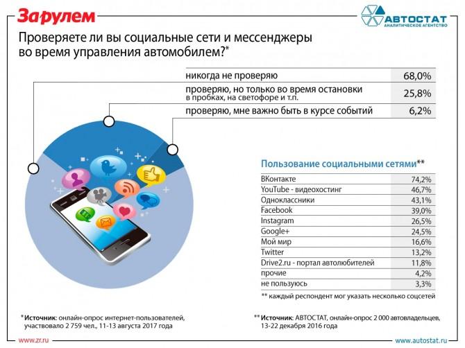 Инфографика по совместному опросу АВТОСТАТ и