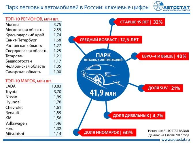 Основные показатели парка легковых автомобилей в РФ