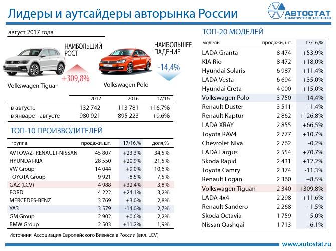 Лидеры авторынка России в августе 2017 года