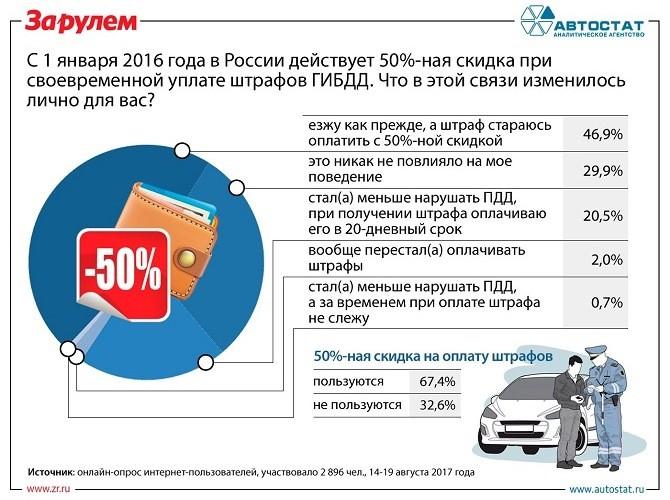 Две трети автовладельцев используют 50%-ную скидку на оплату штрафов ГИБДД