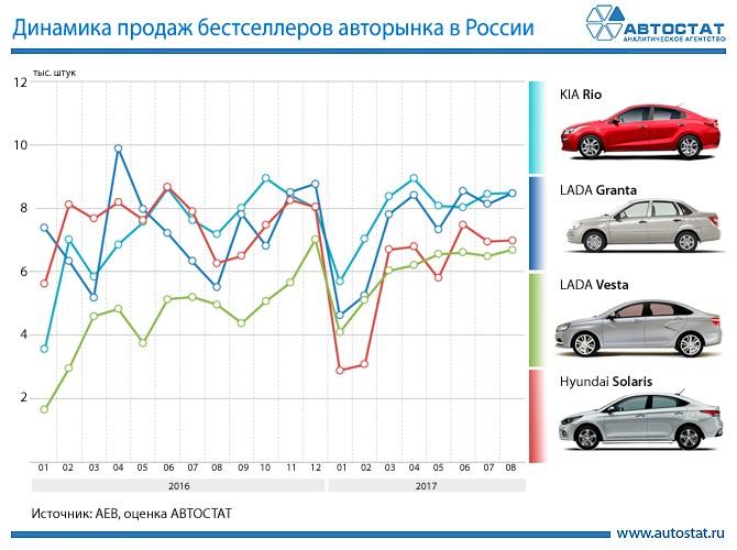 Динамика продаж бестселлеров в России